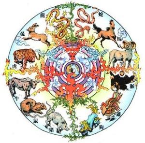 Цикл знаков в тибетской астрологии